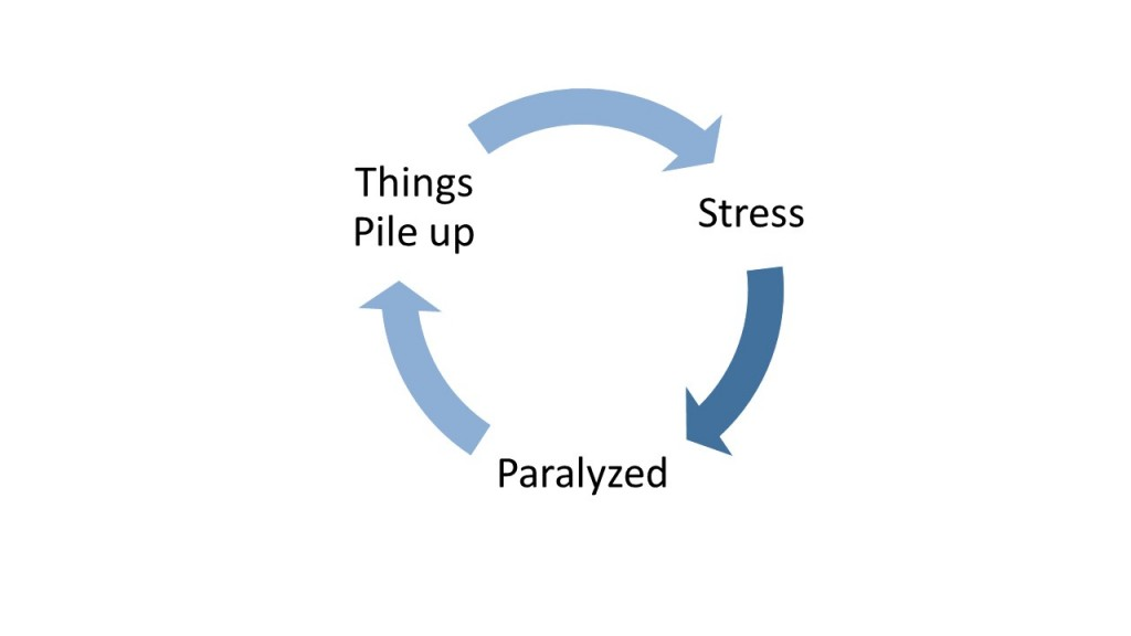 stress_paralyse cycle